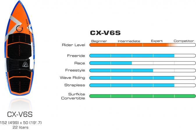 Cx v6s graphique board