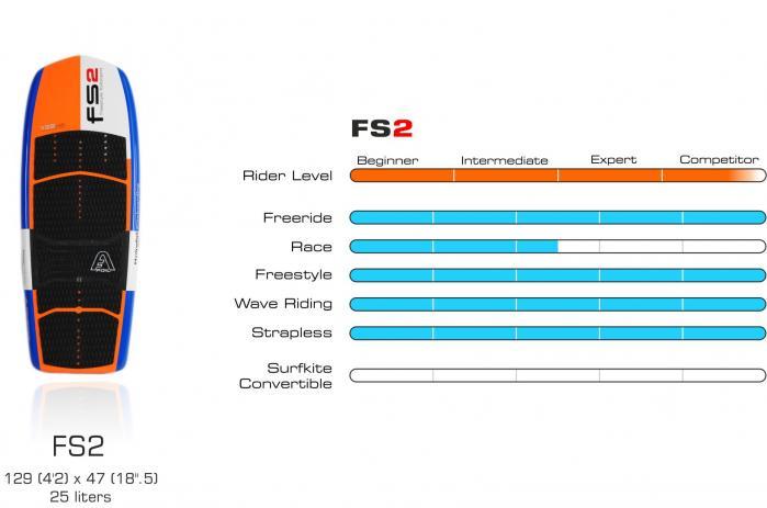 Fs2 graphique board 1