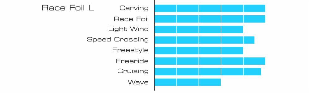 Race foil l 2