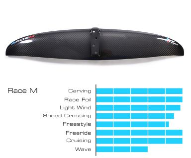 Aile race m graphique 384px