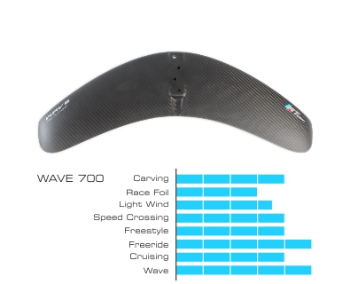 Aile wave graphique 320px