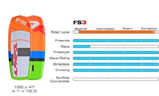 Board fs3 graphique 550px 1