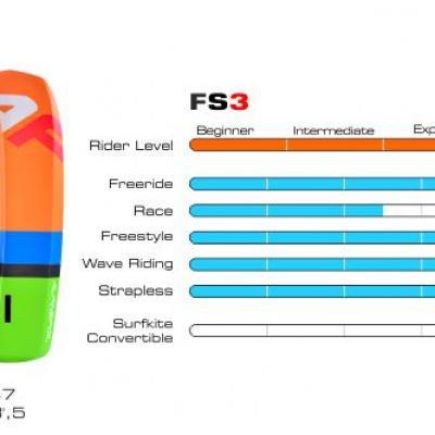 Board fs3 graphique 550px