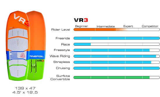 Board vr3 graphique 550px