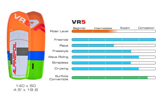 Board vr5 graphique 550px 1