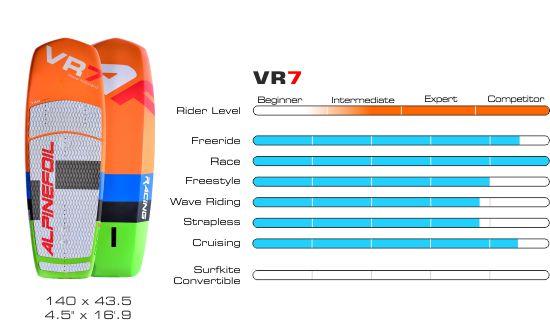 Board vr7 graphique 550px 1