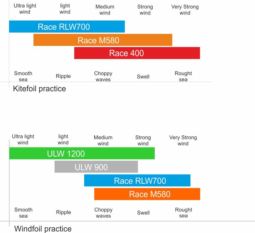 Graphique comparatif aile aile alpinefoil race eng2