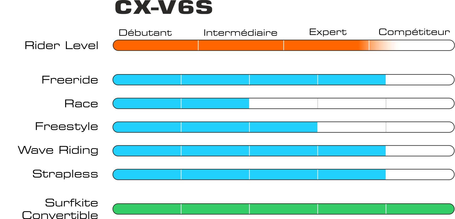 Graphique cxv6s fr