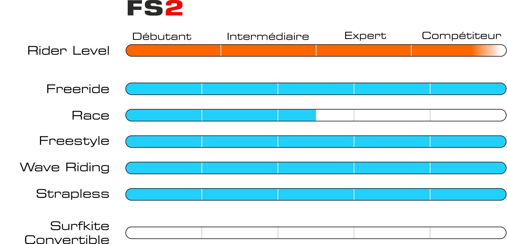 Graphique fs2 fr
