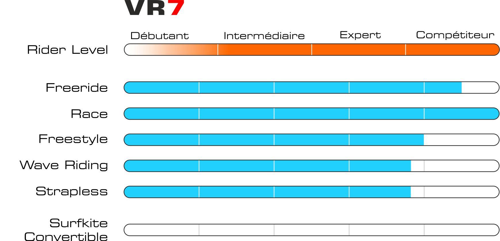 Graphique vr7 fr