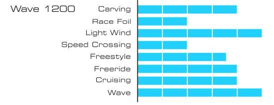 Graphique wave 1200 550px