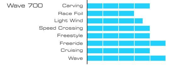Graphique wave 700 550px